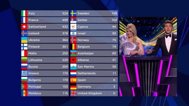 Таблица Евровидение-2021